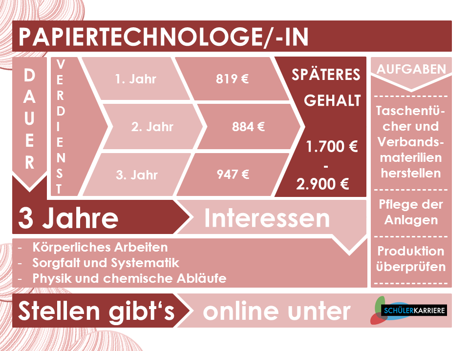 Papiertechnologe