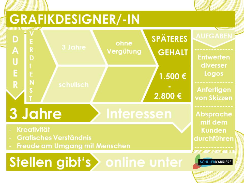 Grafikdesigner