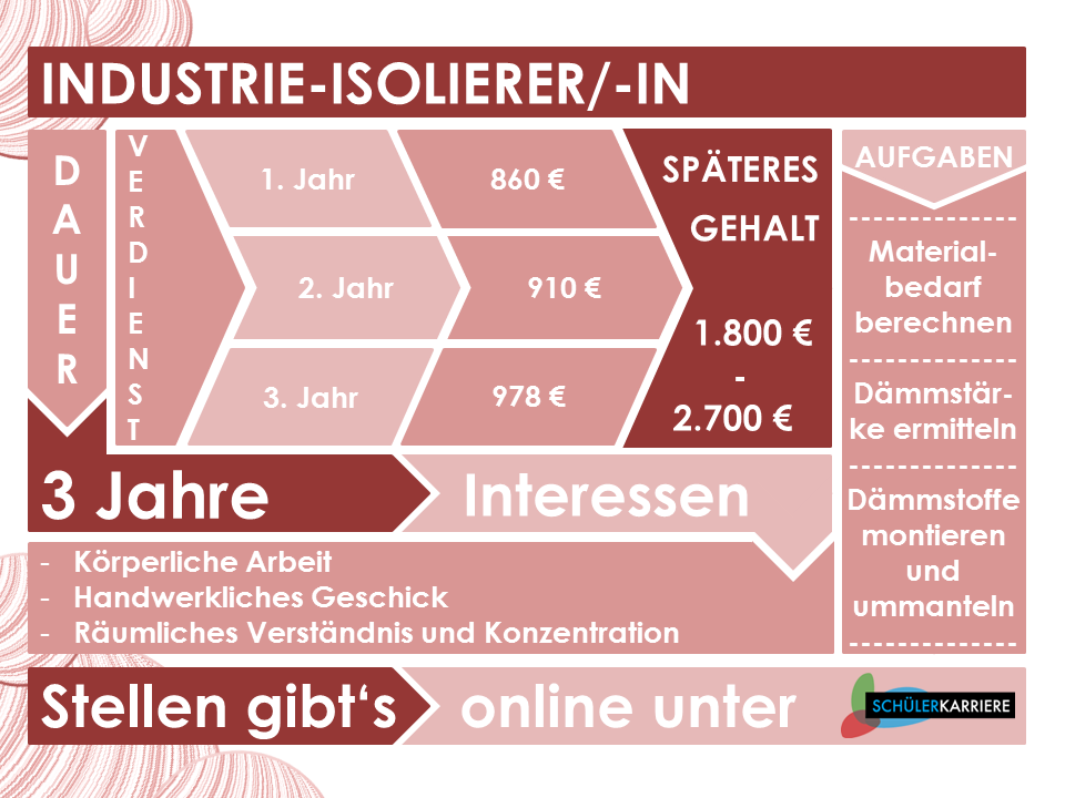 Industrie-Isolierer
