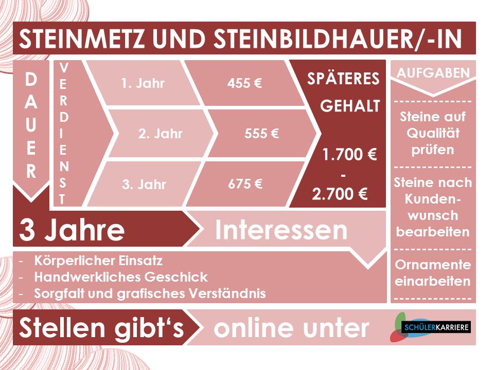 Steinmetz und Steinbildhauer