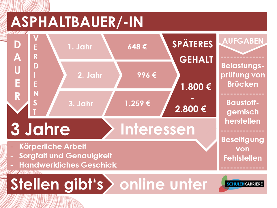 Asphaltbauer