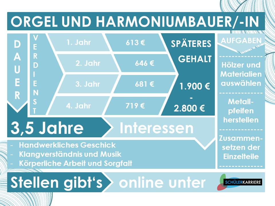 Orgel- und Harmniumbauer