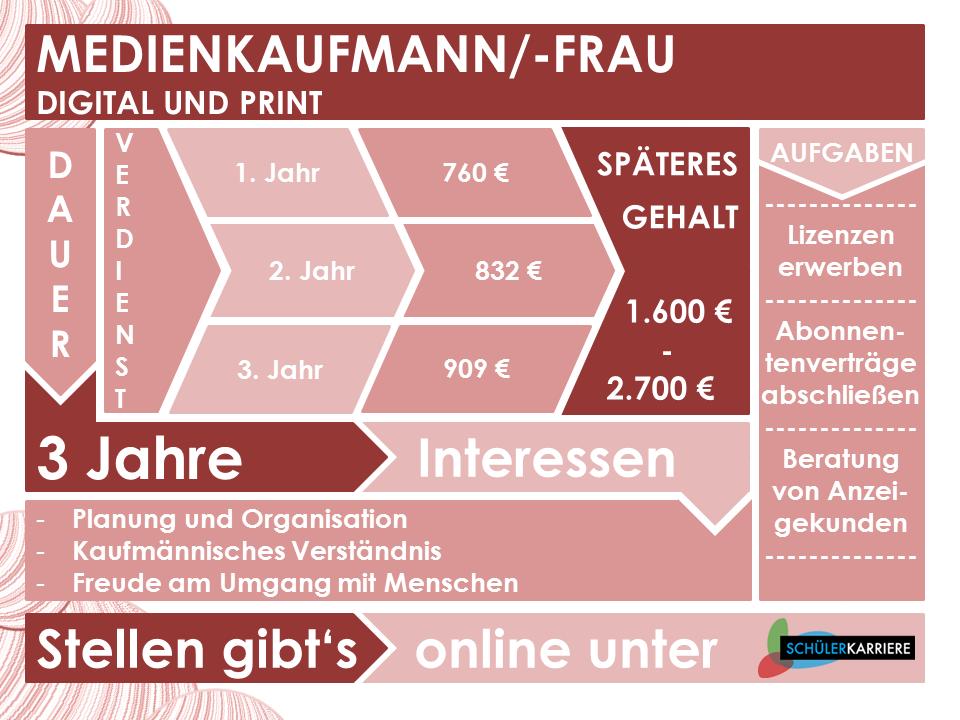 Medienkaufmann Digital und Print