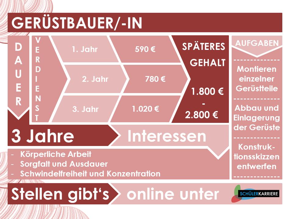Gerüstbauer
