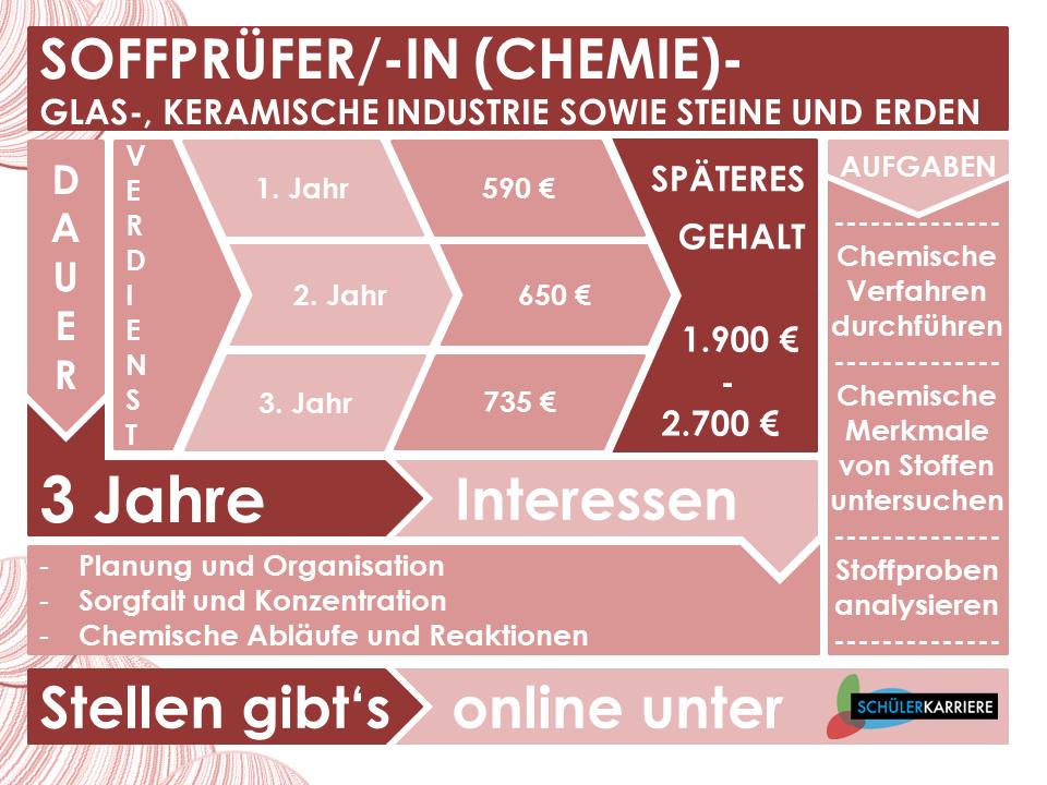 Stoffprüfer Chemie, Glas- und Keramische Industrie sowies Steine und Erden