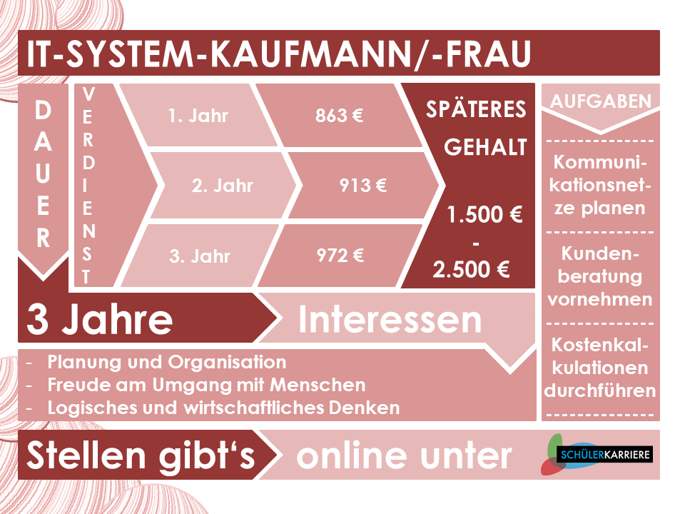 IT-System-Kaufmann
