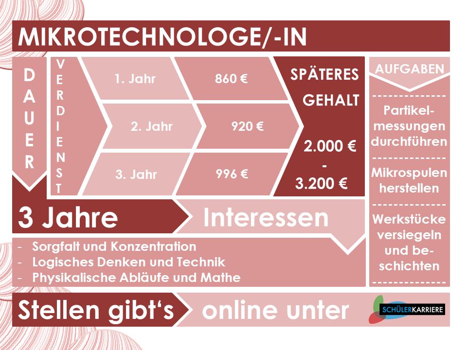 Mikrotechnologe